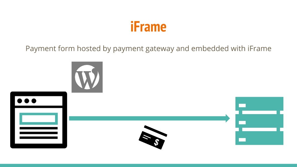 iFrames are not as secure as a hosted payment page