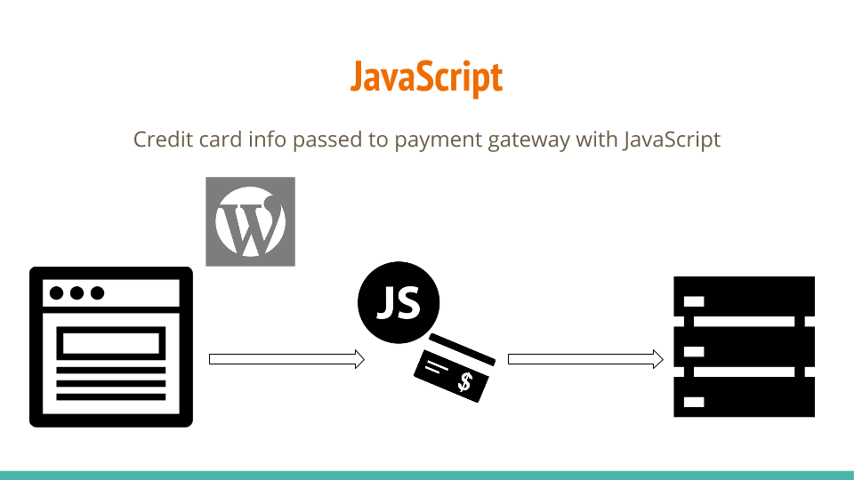 Use JavaScript to send credit card data to payment gateway