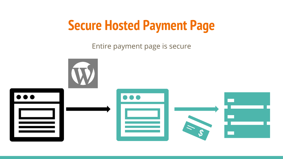Secure hosted payment page for WordPress PCI compliance