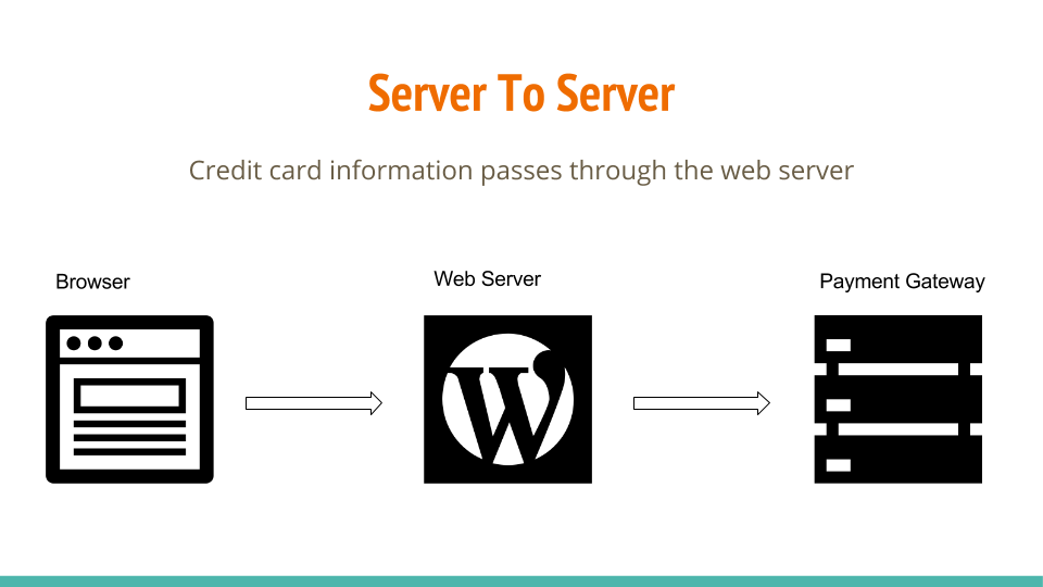 transmitting cardholder data from server to server