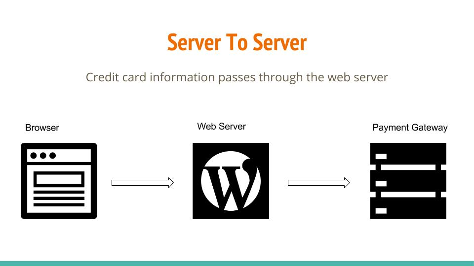 transmitting cardholder data from server to server